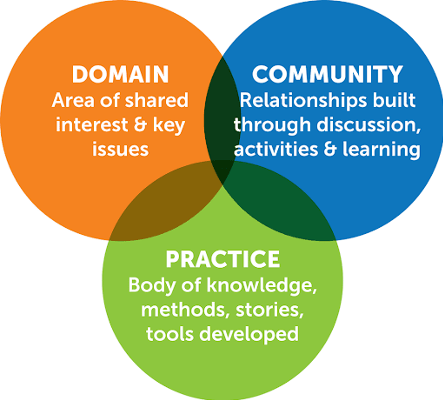 A venn diagram  with overlapping values of Domain - Area of shared interest & key issues, Practice - Body of knowledge methods, stories, tools developed, Community - Relationships built through discussion, activities and learning