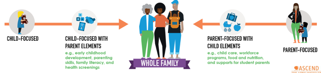 a graphic wiht the flow from child-focused to child focused with parent elements to whole family on one side with parent-focused to parent-focused with cild elements back to whole-family
