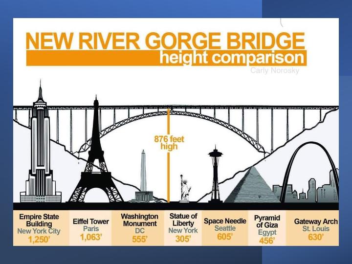 New River Gorge Bridge is 876 feet high